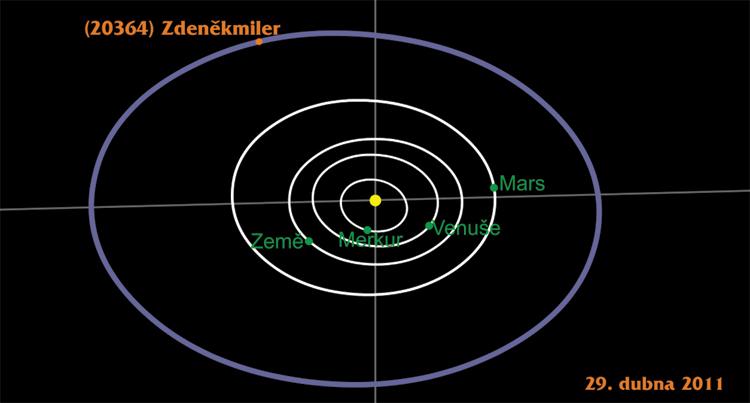 Dráha planetky (20364) Zdeněkmiler ve sluneční soustavě (© 2011, Observatoř Kleť)